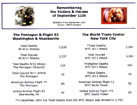 WTC stats September 11, 2001